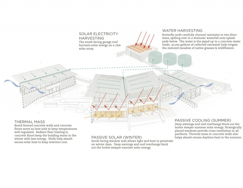 Butterfly_House_Sustainability_Diagram