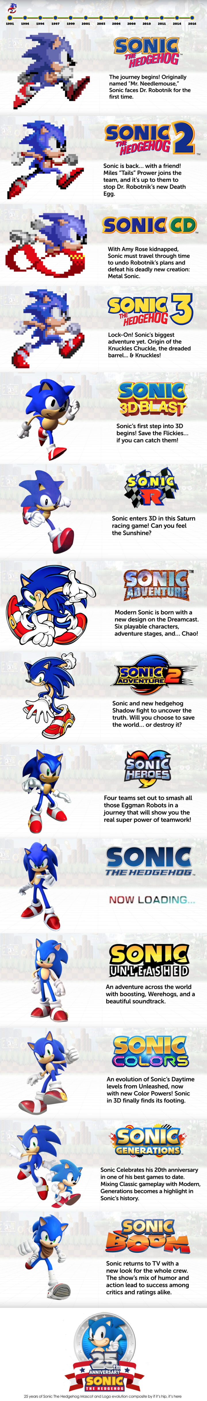 The Evolution of Sonic The Hedgehog Over 25 Years